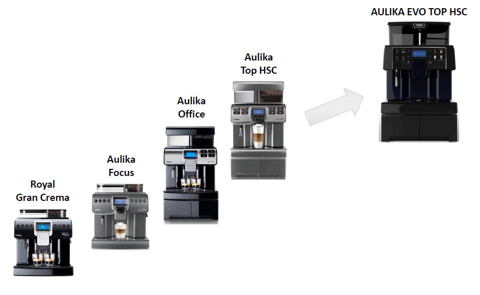 Еволюція кавомашин Saeco
